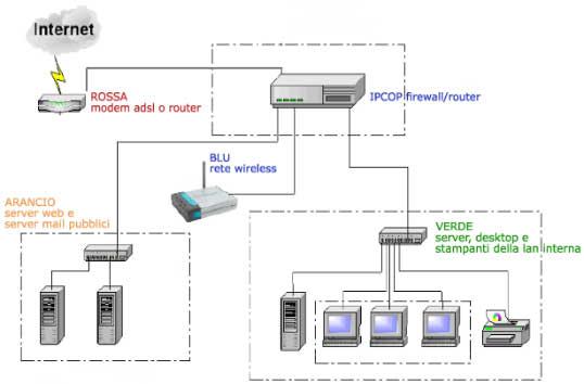 ipcop dmz port porta demilitarizata demilitarized. IDS intrusion detection system